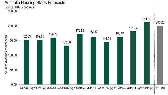 australia housing starts forecast oct-15 (2)